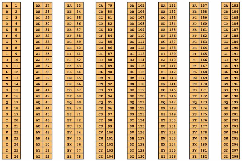 Numéros correspondant aux lettres de l'alphabet pour les colonnes d'Excel