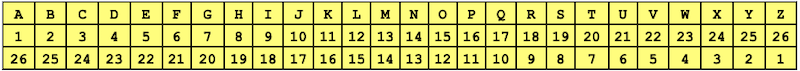 Numéro de chaque lettre de l'alphabet
